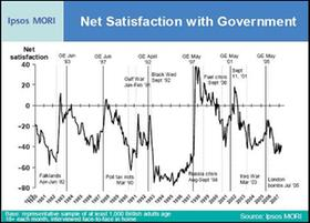 Satisfaction with government in Great Britain.